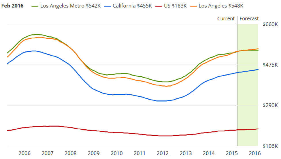 Los Angeles Market Overview