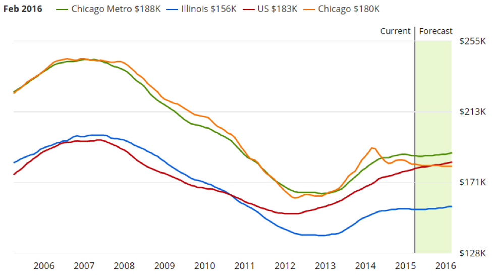 Real Estate Market Focus: Chicago